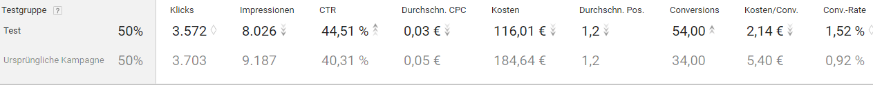 Im Test: Adwords Gebotsstrategie auto-optimierte CPC vs. Ziel CPA